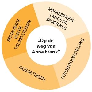 Grafik Projektübersicht in 4 Phasen